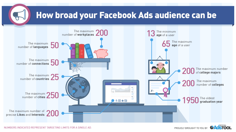 fb-ads-interest